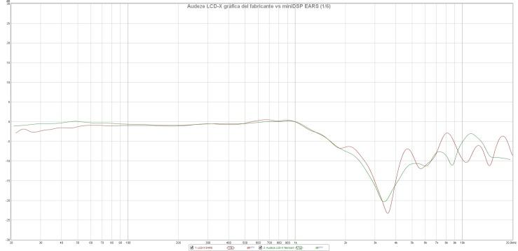 Audeze LCD-X gráfica del fabricante vs miniDSP EARS (1_6)