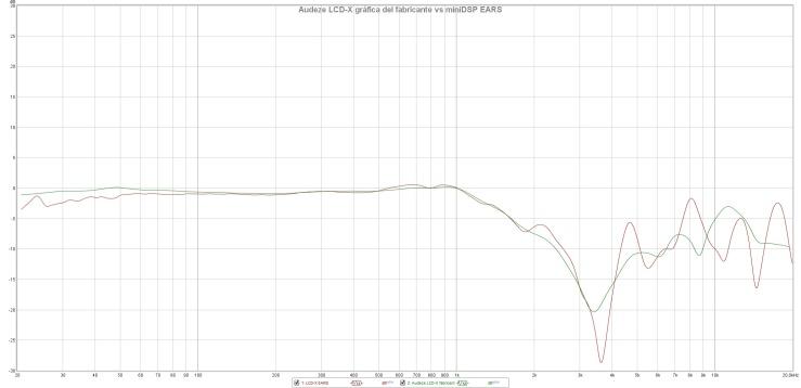 Audeze LCD-X gráfica del fabricante vs miniDSP EARS