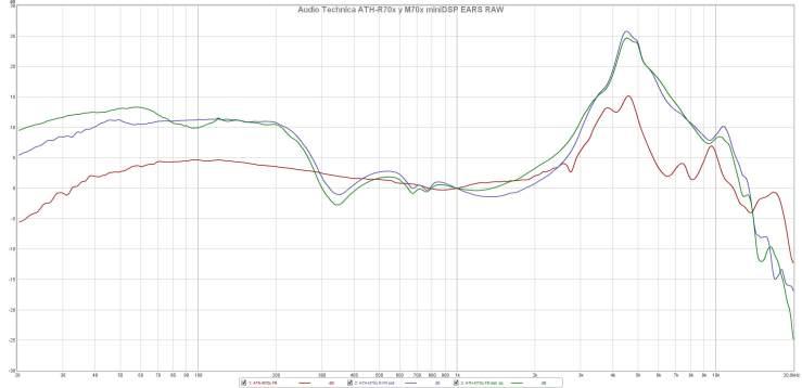 Audio Technica ATH-R70x y M70x miniDSP EARS RAW