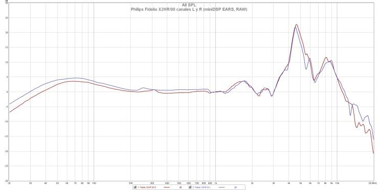 Philips Fidelio X2HR 00 canales L y R (miniDSP EARS, RAW)