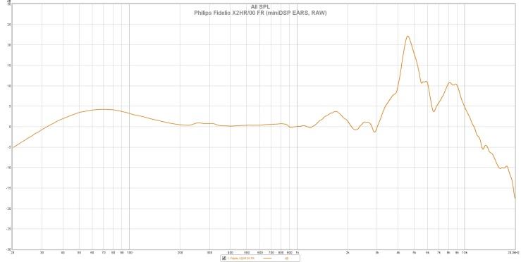 Philips Fidelio X2HR 00 FR (miniDSP EARS, RAW)