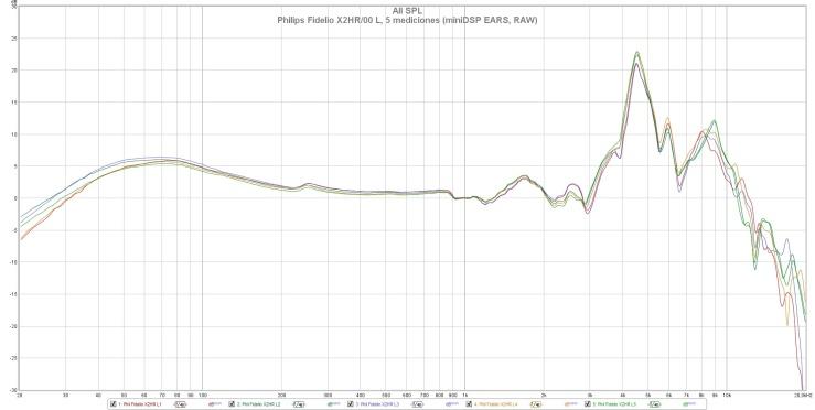 Philips Fidelio X2HR 00 L, 5 mediciones (miniDSP EARS, RAW)