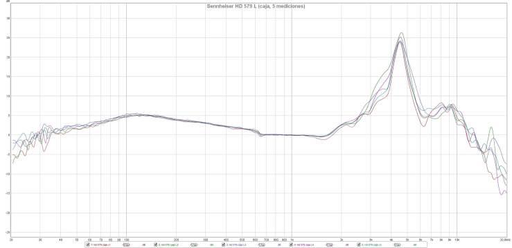 Sennheiser HD 579 L (caja, 5 mediciones)