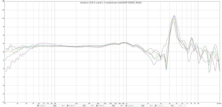 Audeze LCD-X canal L 5 mediciones (miniDSP EARS, RAW)