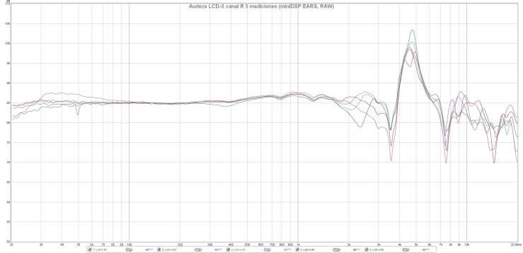 Audeze LCD-X canal R 5 mediciones (miniDSP EARS, RAW)