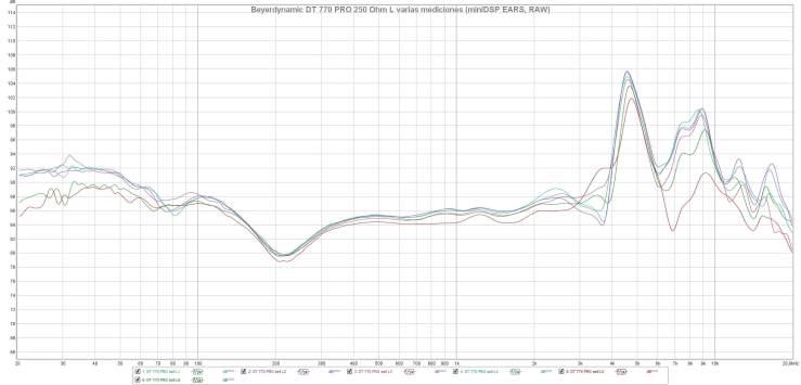 Beyerdynamic DT 770 PRO 250 Ohm L varias mediciones (miniDSP EARS, RAW)