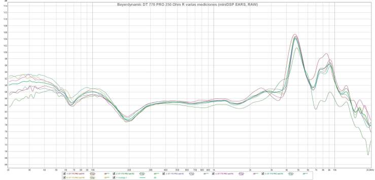 Beyerdynamic DT 770 PRO 250 Ohm R varias mediciones (miniDSP EARS, RAW)