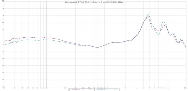 Beyerdynamic DT 990 PRO 250 Ohm L y R (miniDSP EARS, RAW)