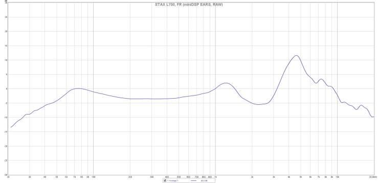 STAX L700, FR (miniDSP EARS, RAW)