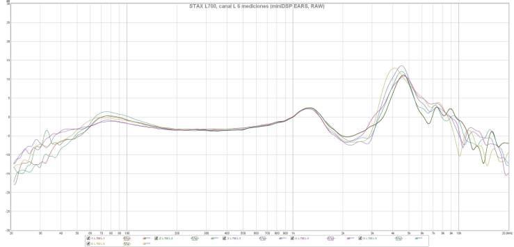 STAX L700, canal L 6 mediciones (miniDSP EARS, RAW)