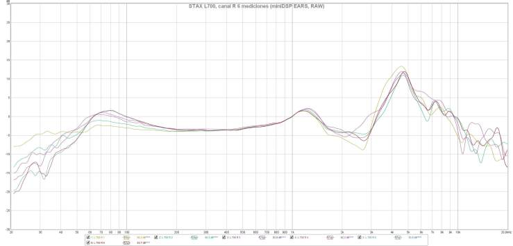 STAX L700, canal R 6 mediciones (miniDSP EARS, RAW)