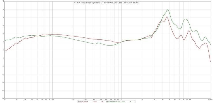 ATH-R70x y Beyerdynamic DT 990 PRO 250 Ohm (miniDSP EARS)
