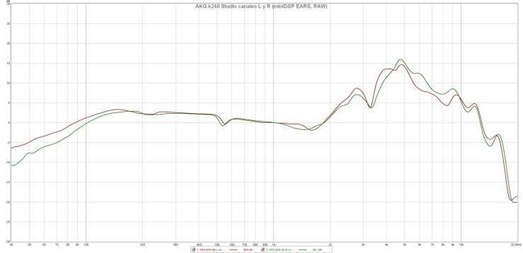 AKG k240 Studio canales L y R (miniDSP EARS, RAW)
