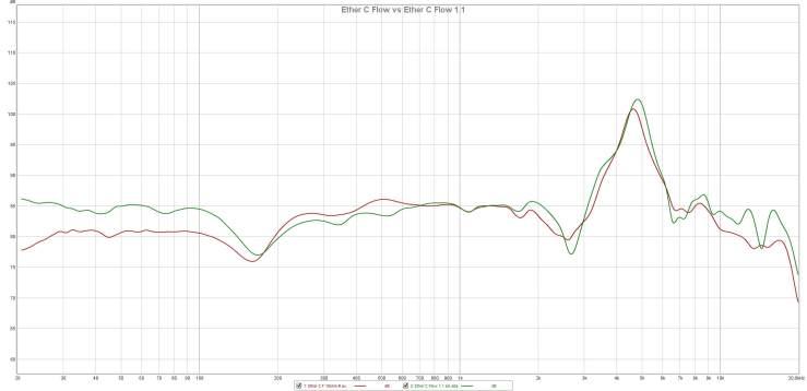Ether C Flow vs Ether C Flow 1.1