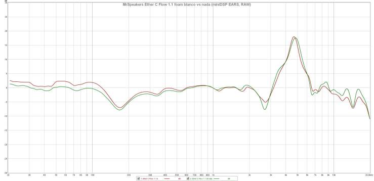 MrSpeakers Ether C Flow 1.1 foam blanco vs nada (miniDSP EARS, RAW)
