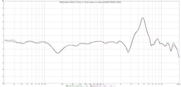 MrSpeakers Ether C Flow 1.1 foam negro vs nada (miniDSP EARS, RAW)