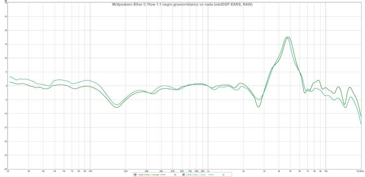 MrSpeakers Ether C Flow 1.1 negro grueso+blanco vs nada (miniDSP EARS, RAW)