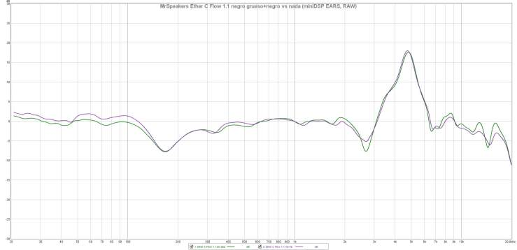 MrSpeakers Ether C Flow 1.1 negro grueso+negro vs nada (miniDSP EARS, RAW)