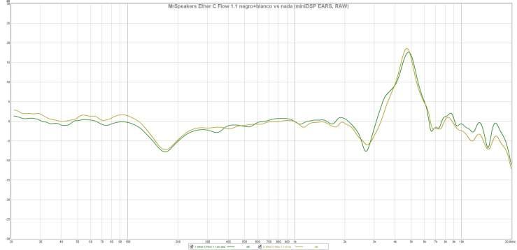 MrSpeakers Ether C Flow 1.1 negro+blanco vs nada (miniDSP EARS, RAW)