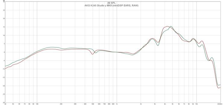 AKG K240 Studio y MKII (miniDSP EARS, RAW)