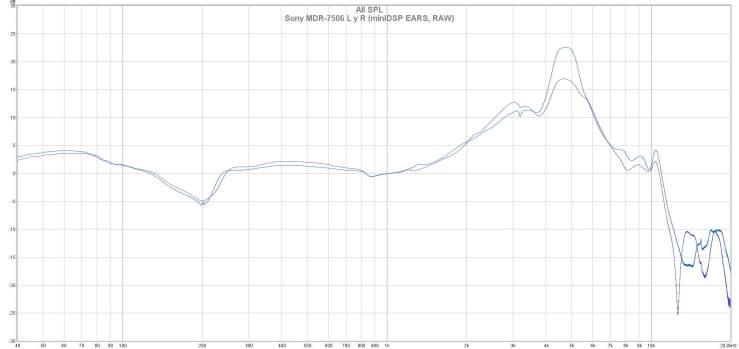 Sony MDR-7506 L y R (miniDSP EARS, RAW)