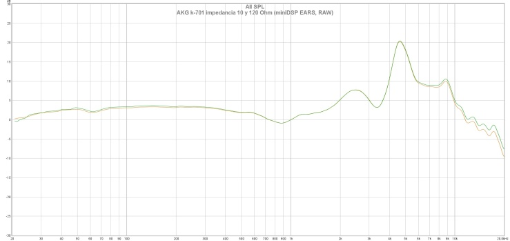 AKG k-701 impedancia 10 y 120 Ohm (miniDSP EARS, RAW)