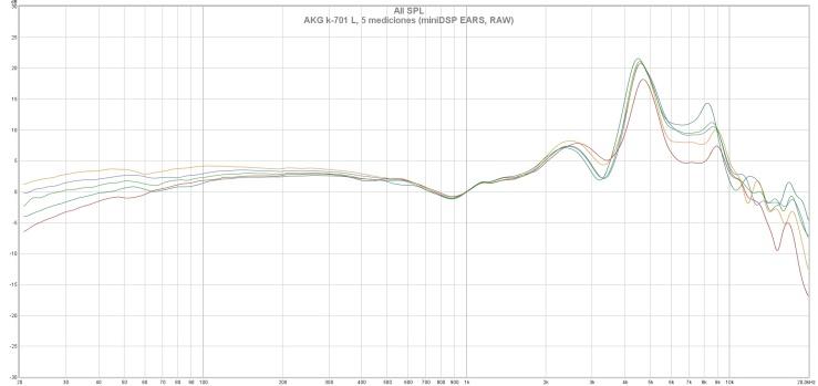 AKG k-701 L, 5 mediciones (miniDSP EARS, RAW)