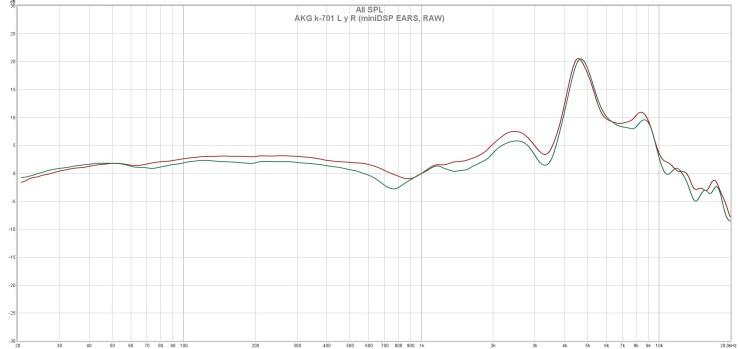 AKG k-701 L y R (miniDSP EARS, RAW)