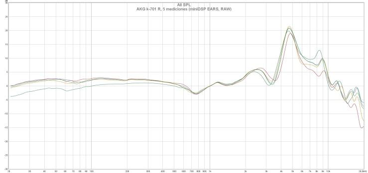 AKG k-701 R, 5 mediciones (miniDSP EARS, RAW)