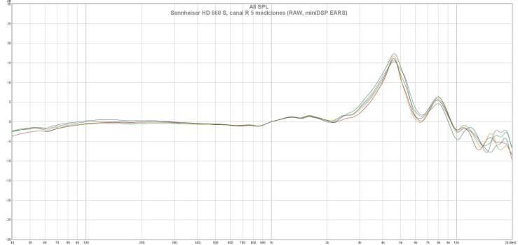 Sennheiser HD 660 S, canal R 5 mediciones (RAW, miniDSP EARS)
