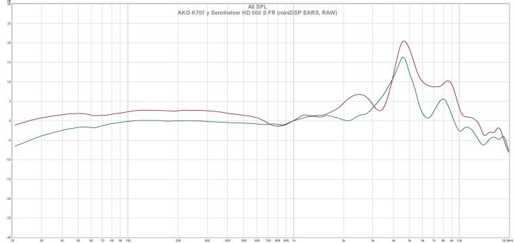 AKG K701 y Sennheiser HD 660 S FR (miniDSP EARS, RAW)