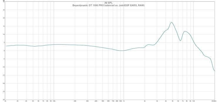 Beyerdynamic DT 1990 PRO balanced av. (miniDSP EARS, RAW)