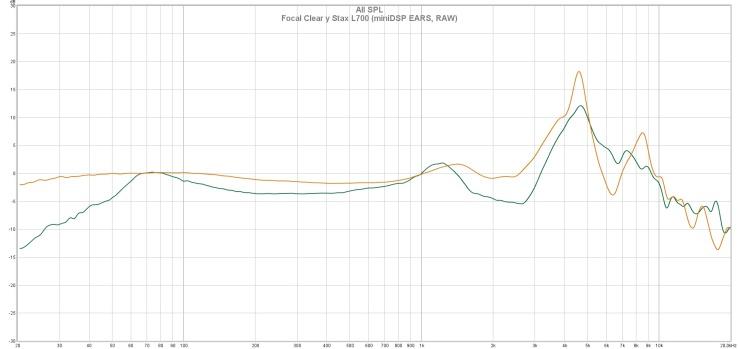 Focal Clear y Stax L700 (miniDSP EARS, RAW)