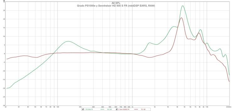 Grado PS1000e y Sennheiser HD 800 S FR (miniDSP EARS, RAW).jpg
