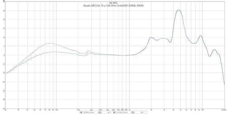 Grado SR125e 10 y 120 Ohm (miniDSP EARS, RAW)