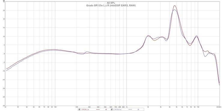 Grado SR125e L y R (miniDSP EARS, RAW)