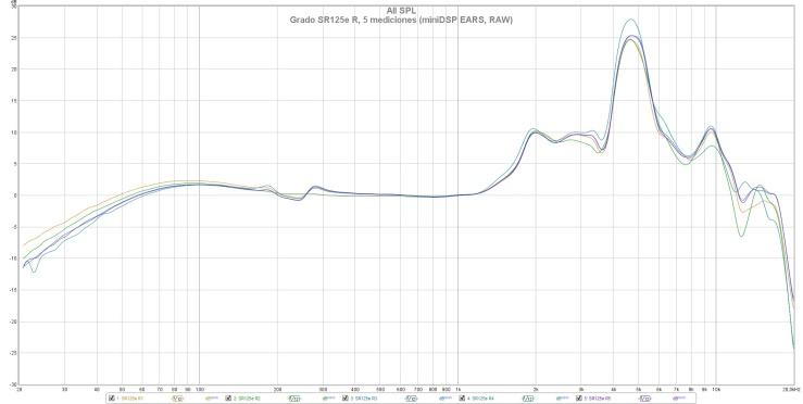 Grado SR125e R, 5 mediciones (miniDSP EARS, RAW)