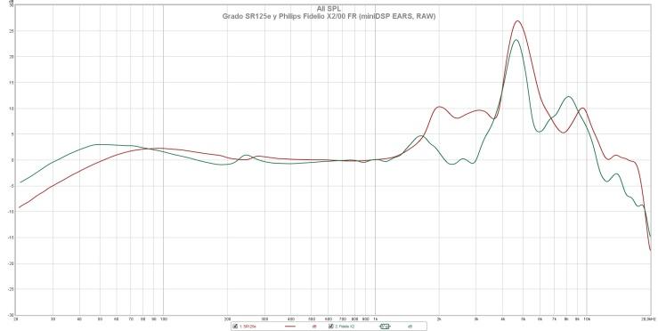 Grado SR125e y Philips Fidelio X200 FR (miniDSP EARS, RAW)