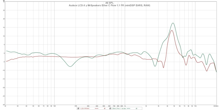 Audeze LCD-X y MrSpeakers Ether C Flow 1.1 FR (miniDSP EARS, RAW)