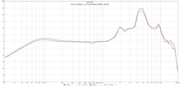 Grado SR80i L y R (miniDSP EARS, RAW)