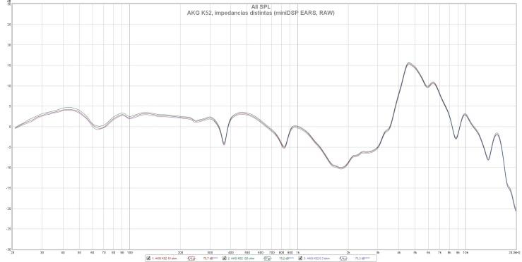 AKG K52, impedancias distintas (miniDSP EARS, RAW)