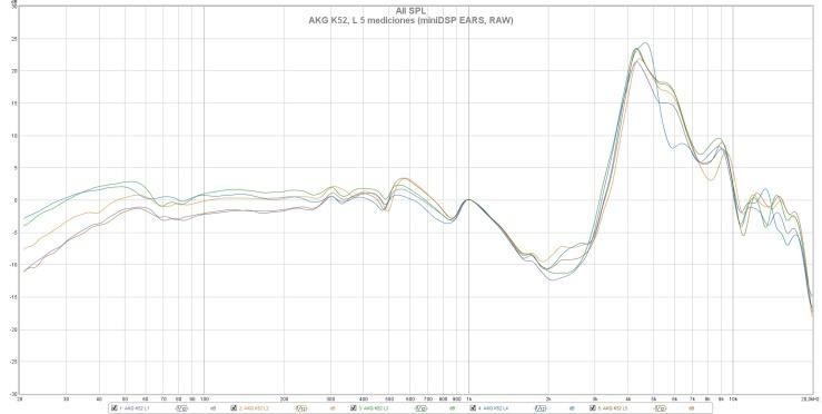AKG K52, L 5 mediciones (miniDSP EARS, RAW)