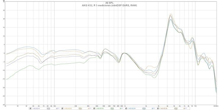 AKG K52, R 5 mediciones (miniDSP EARS, RAW)