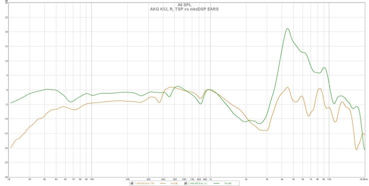 AKG K52, R, TSP vs miniDSP EARS