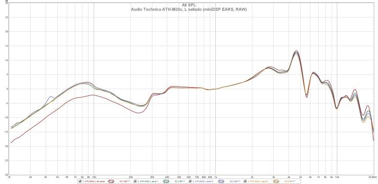 Audio Technica ATH-M20x, L sellado (miniDSP EARS, RAW)