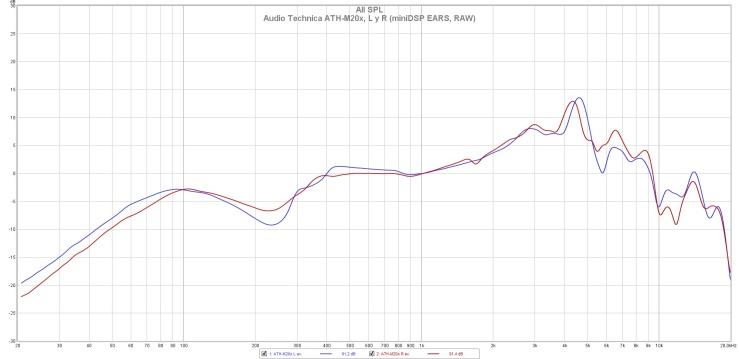 Audio Technica ATH-M20x, L y R (miniDSP EARS, RAW)