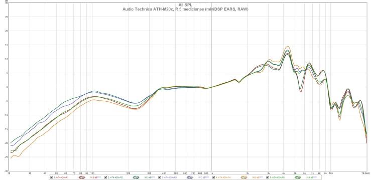 Audio Technica ATH-M20x, R 5 mediciones (miniDSP EARS, RAW)