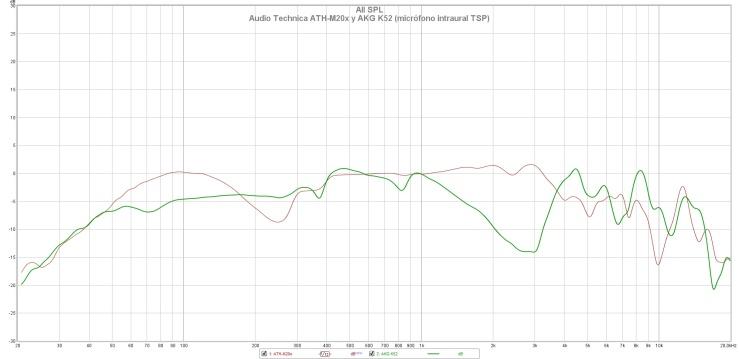 Audio Technica ATH-M20x y AKG K52 (micrófono intraural TSP)