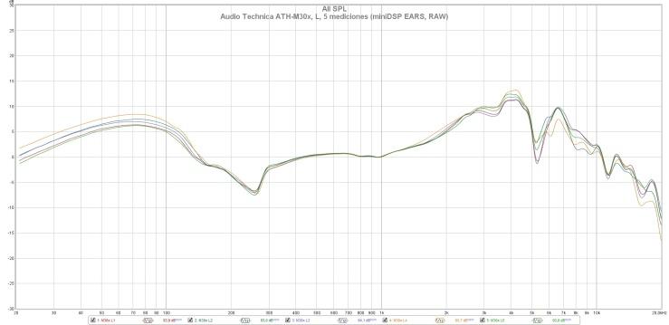 Audio Technica ATH-M30x, L, 5 mediciones (miniDSP EARS, RAW)