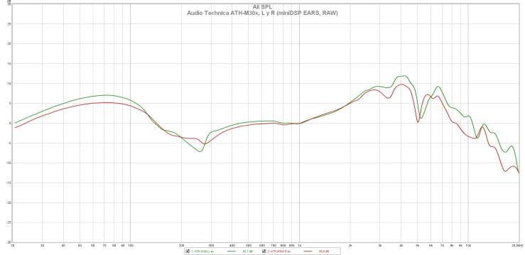 Audio Technica ATH-M30x, L y R (miniDSP EARS, RAW)